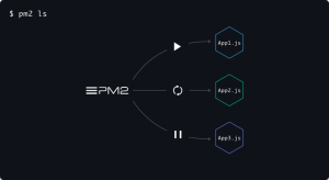 How-to-deploy-a-microservice-architecture-using-PM2