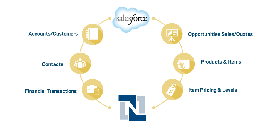 NetSuite Salesforce Integration Connector
