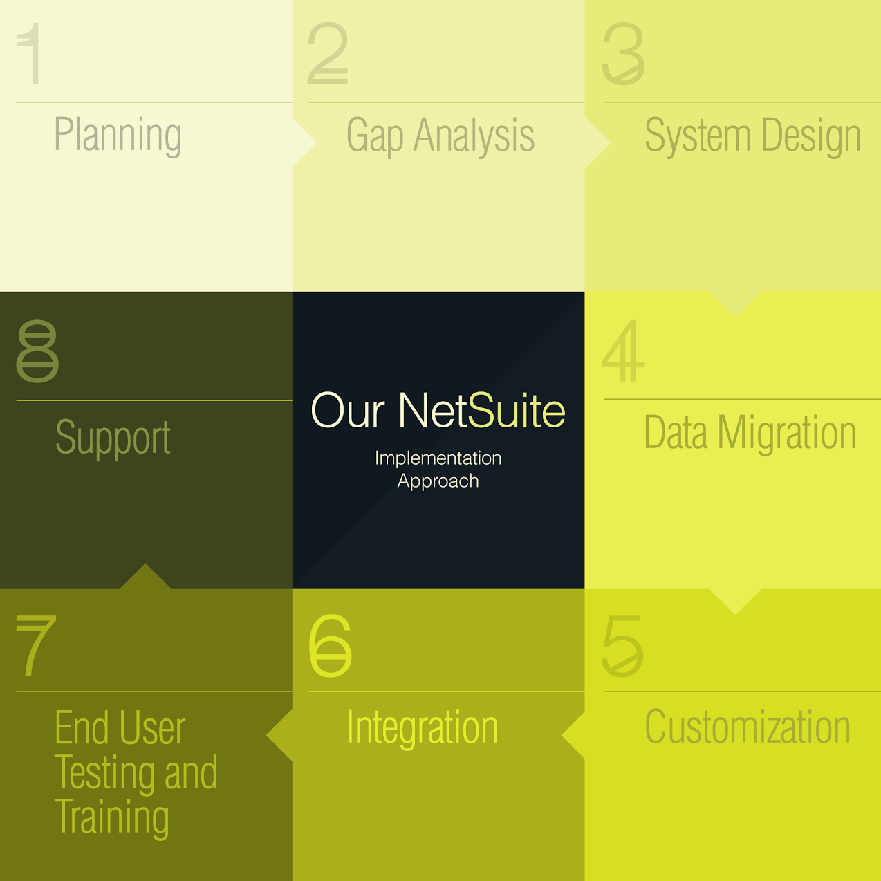 NetSuite Implementation Services - Our Implementation Process