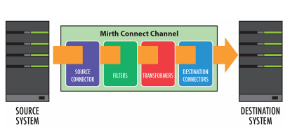 mirth interface engine